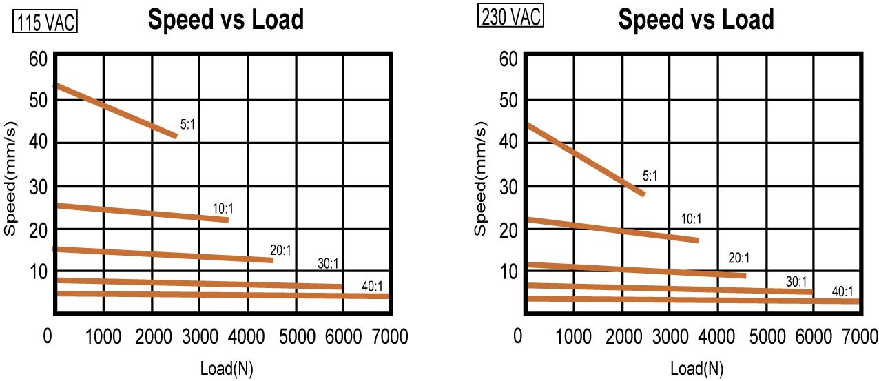Actuator 01UP5B Speed vs Load