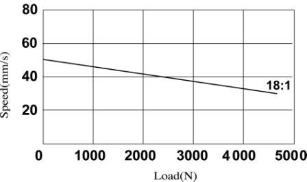 Actuator 01VH plus Speed vs Load
